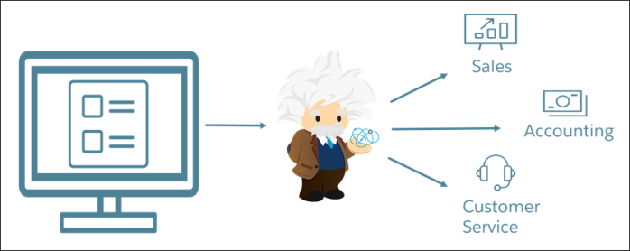 Salesforce Einstein Intent: A Quick Overview
