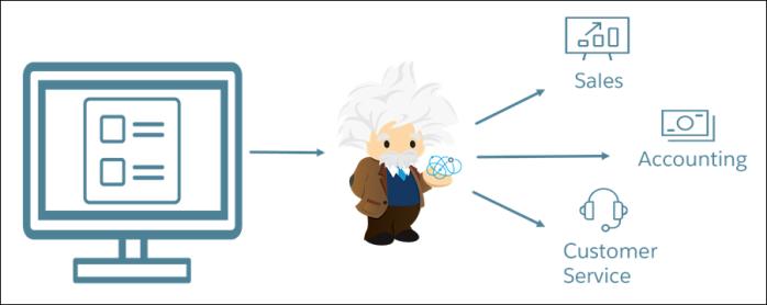 Salesforce Einstein Intent: A QuickOverview